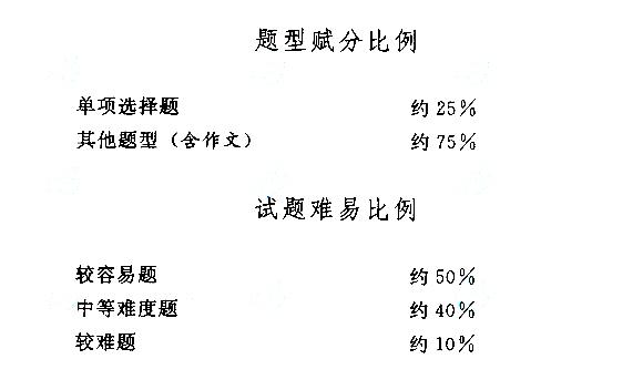 2019年江苏成人高考高起点语文考试大纲详情