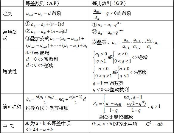 2020年江苏成人高考专升本高等数学(一)考点:等比等差数列